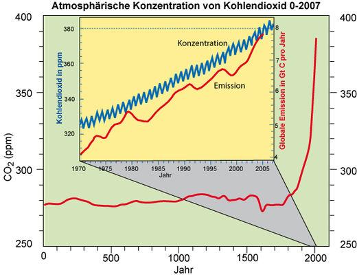 Anstieg der CO2-Konzentration seit 2000 Jahren